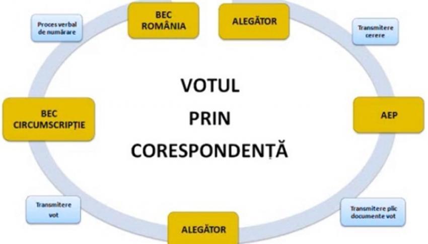 """Diaspora spune """"pas"""" alegerilor parlamentare românești"""